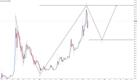 BTCUSD: BTC/USD - Bullish 5-0