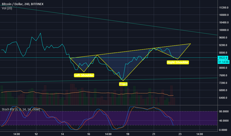 BTCUSD: the invers H&S plays out as expected ...