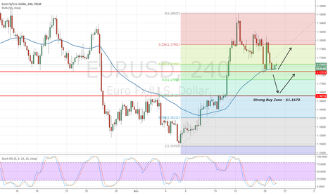 EURUSD: Top Events & Setups To Trade Today - EUR/USD & GBP/USD in Focus!