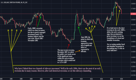 USDGBP: Fundamental Analysis of USD/GBP Reveals The Bears Are There