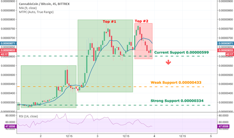 CANNBTC: CANN/BTC: Double-Top Pattern. Downtrend: SELL