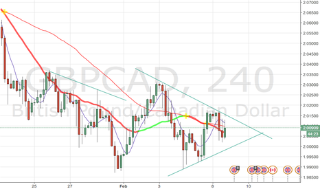 GBPCAD: GBPCAD Breakout soon?