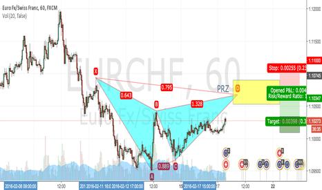 EURCHF: Potential Bearish Gartley pattern EURCHF 1hr