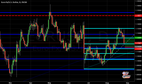 EURUSD: looking for some support to catch the bounce