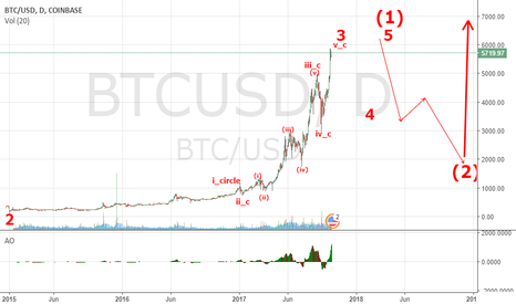 BTCUSD: Elliott Wave Analysis of BTC/USD