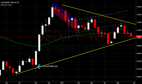 USDJPY: $USDJPY - Waitin for the Break