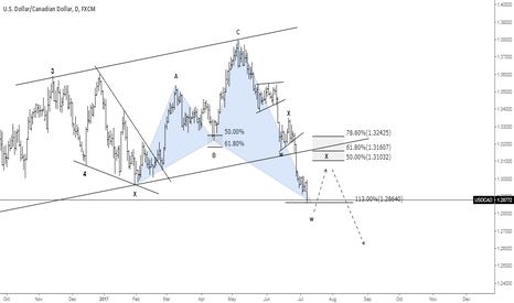USDCAD: (D) USDCAD - LONG