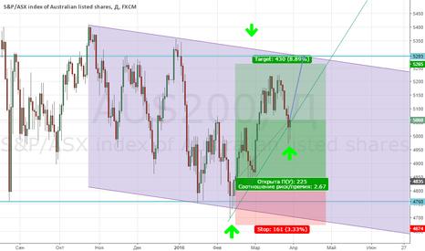 AUS200: Покупка индекса AUS200 по текущим!