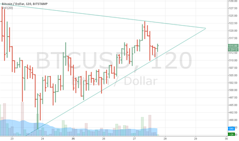 BTCUSD: A rising wedge converging on 2014-08-29
