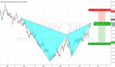NZDJPY: Bear Bat @ Market