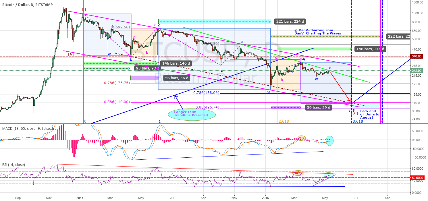 BTCUSD - STILL REMAINS IN OVERALL BEARISH CYCLE - (UPDATE)