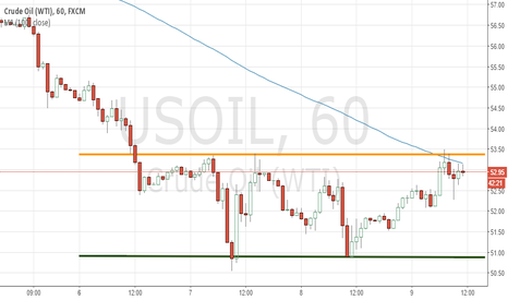 USOIL: New Trading Channel for OIL?