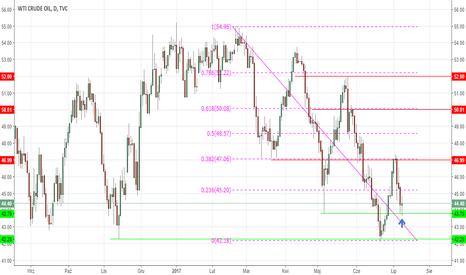 USOIL: Ropa WTI z potencjałem do odbicia (outliersi w OPEC)