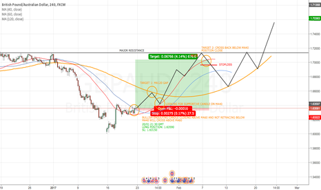 GBPAUD: GBP/AUD 4H STRATEGY LONG POSITION