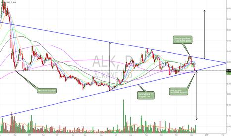 ALK: $ALK high vol doji on support and 200MA