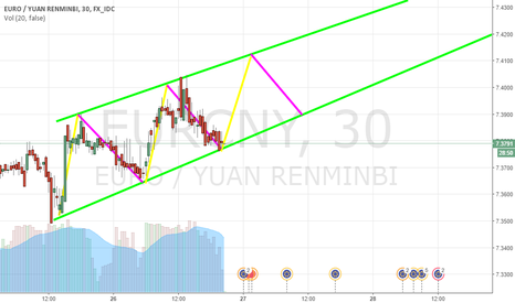 EURCNY: Trend pattern with EUR/CNY, sign to buy pair?