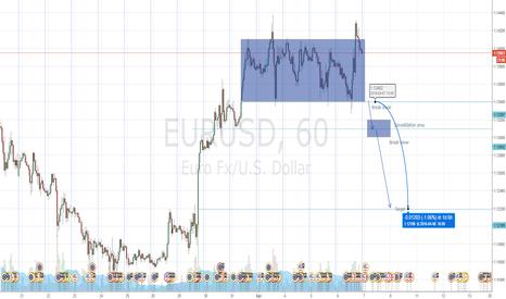 EURUSD: EURUSD easy money policy reversal trade beginning to fail