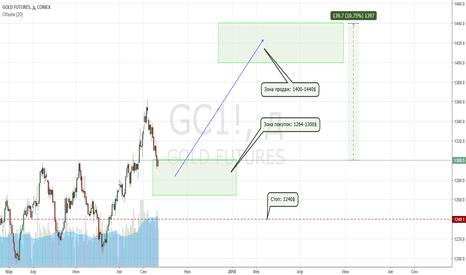 GC1!: Покупаем Золото