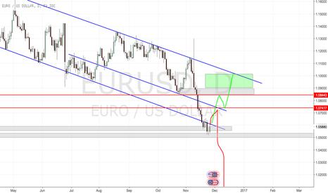 EURUSD: Fibre short prediction