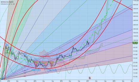 XBTEUR: Bitcoin long term natural numbers analysis.