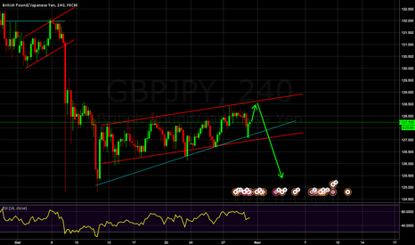 GBPJPY: GBP/JPY is to resume its downtrend
