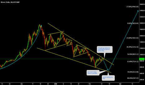 BTCUSD: BTCUSD Final Wave down is there Before Rise