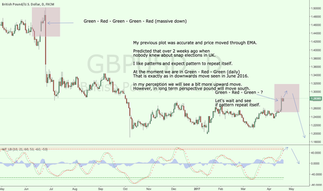 GBPUSD: GBPUSD - snap elections predicted