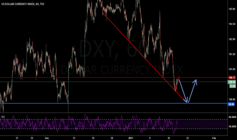 DXY: DXY downtrend correction