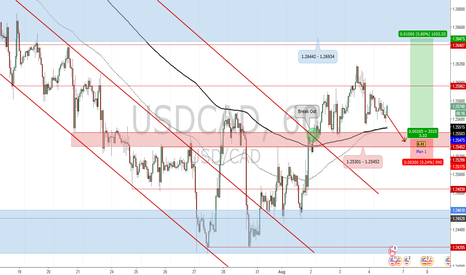 USDCAD: Potential Long Position for USD/CAD_Trade Plan 2017.08.04