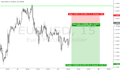 EURUSD: Quick EU short,