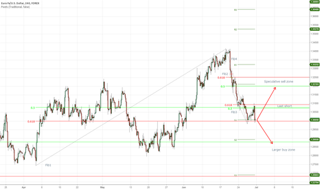 EURUSD: Euro ranging in longs h4 the sequal