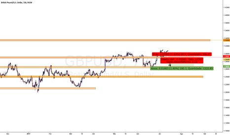 GBPUSD: GBP/USD com Comportamento de Baixa