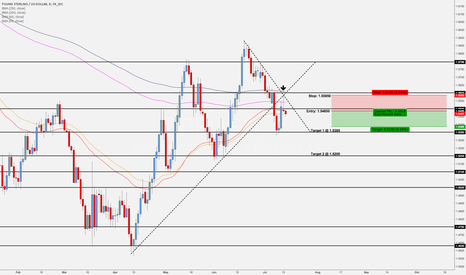 GBPUSD: GBP/USD - Excellent Swing Trading Opportunity