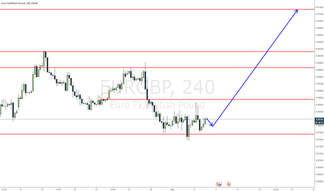 EURGBP: EURGBP up on head and shoulders completing