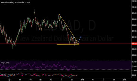 NZDCAD: Long on NZD/CAD