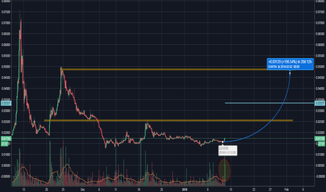 BTGBTC: BTGBTC Buy Opportunity don't miss