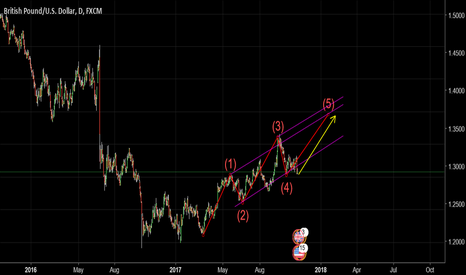 GBPUSD: GBPUSD Elliott Channels for Top of a Wave 5
