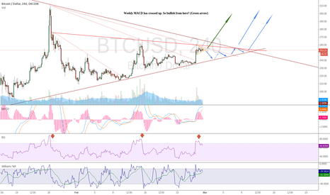 BTCUSD: Either up now or another 2 weeks of consolidation.