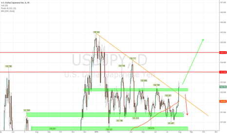 USDJPY: USD/JPY With two possible post NFP outcomes