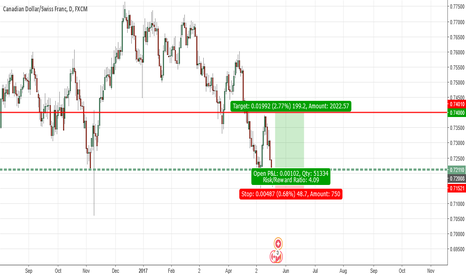 CADCHF: CADCHF Potential Long Oppurtunity