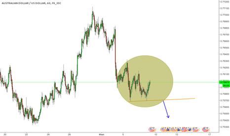 AUDUSD: Возможность для продажи австралийского доллара