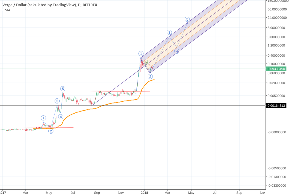 XVG Verge on a tighter time frame