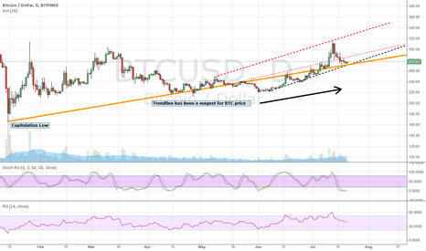 BTCUSD: Don't be fooled, we are going up