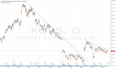 KORS: Watch out! This follows nice trendlines