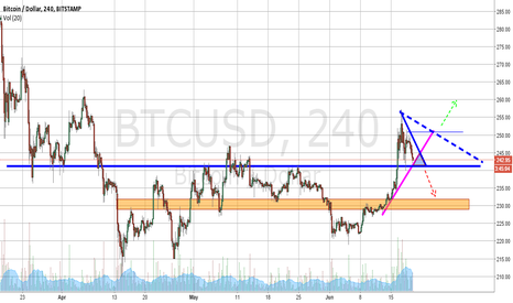 BTCUSD: Descending triangle opens to next probable bearish target