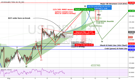 USDJPY: USDJPY: Pre-NFP Analysis - How I'm Looking At NFP Move