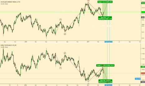 DXY: DXY vs the French elections