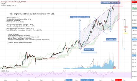 XBTUSD: Cible maximale post break out du niveau 3000 USD