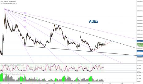ADXBTC: AdEx Bitcoin (ADX/BTC)
