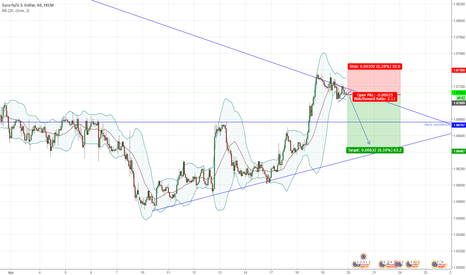 EURUSD: EURUSD SHORT term Trendline rejection & Small trendline breakout